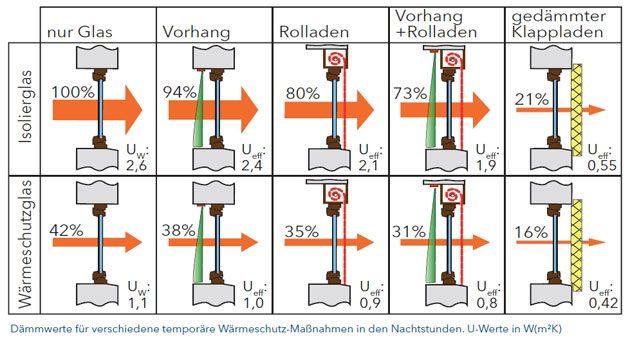 Energieeinsparung durch Rollläden