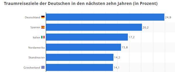 Traumreiseziele der Deutschen in den nächsten zehn Jahren