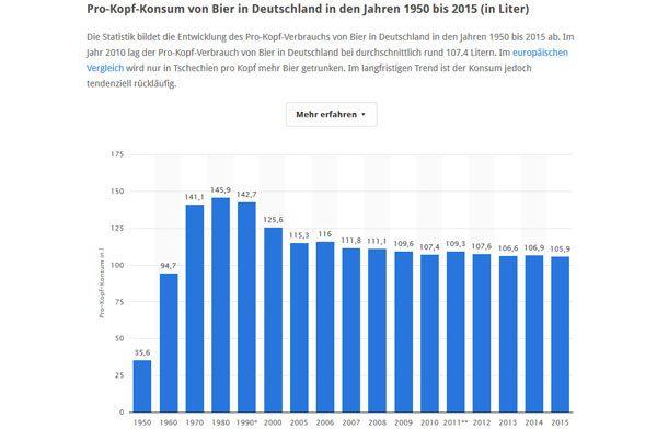 Statistik Bierkonsum Deutschland
