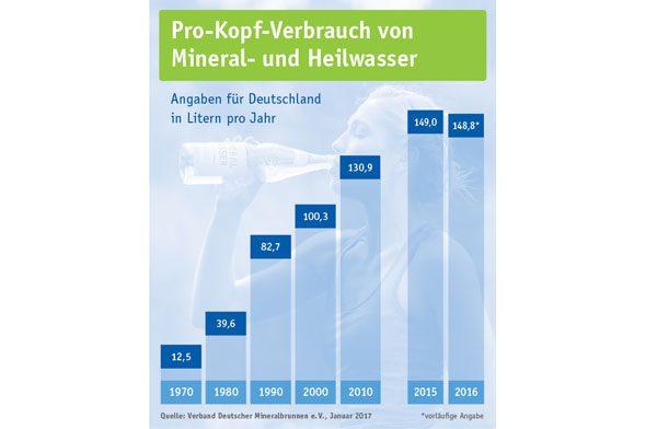 Statistik Wasserkonsum in Deutschland